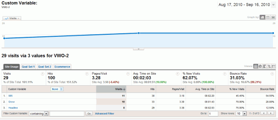 Visual Website Optimizer Google Analytics Integration