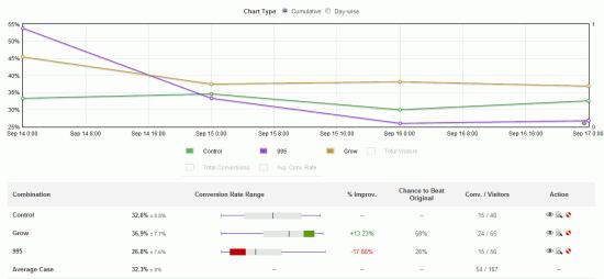 Visual Website Optimizer Reporting