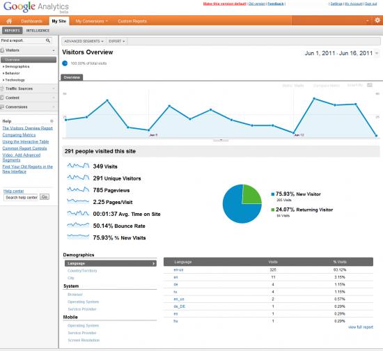Google Analytics Site Overview Screen