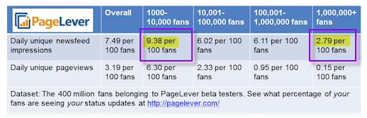 Facebook Fan Numbers and Content Visibility