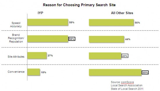 Reason for Choosing Search Site Chart
