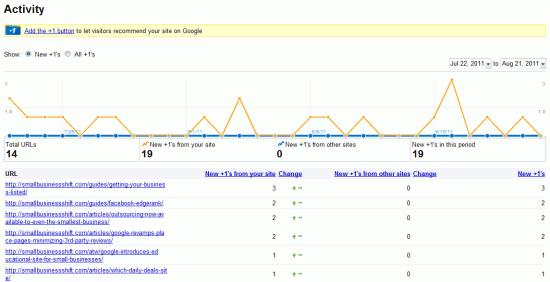 Google +1 Activity in Webmaster Tools