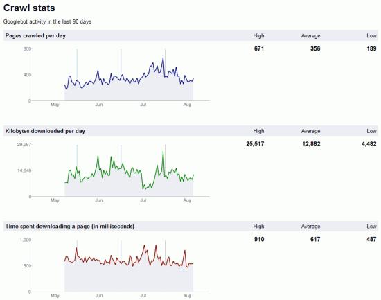 Google Webmaster Tools - Crawl Stats